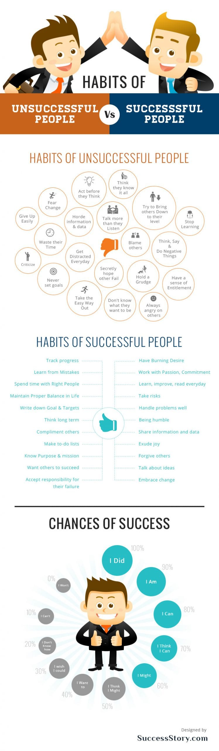 Successful vs. Unsuccessful people - success habits for investing and trading