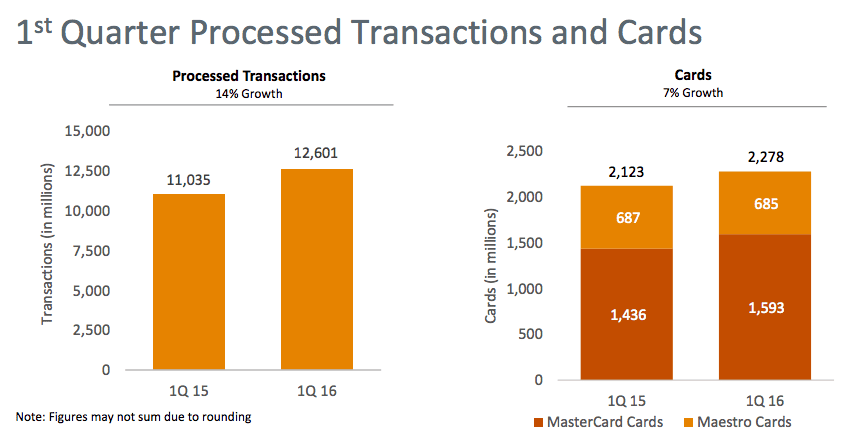 Source: Mastercard Quarterly Earnings Report Q1 2016